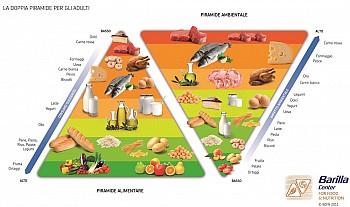 La doppia piramide alimentare